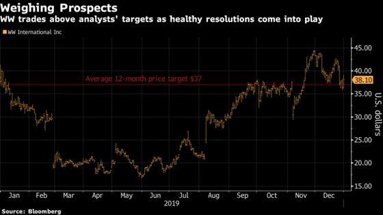 Resolution Stocks May Find Strong 2019 Finish Tough to Follow