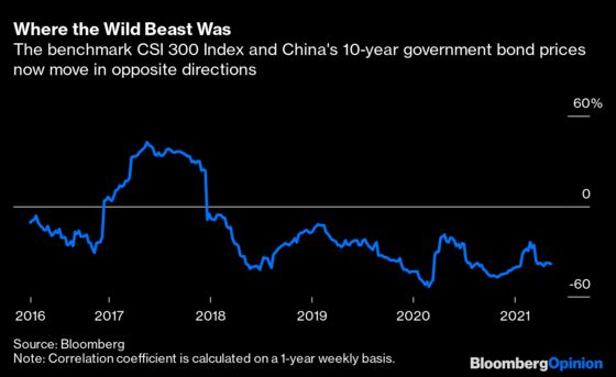 Ray Dalio Was Right About Going Inon China's Untamed Markets
