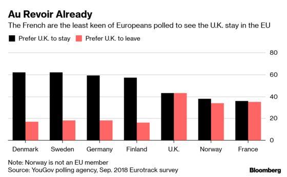 On Brexit, MacronChannelsde Gaulle