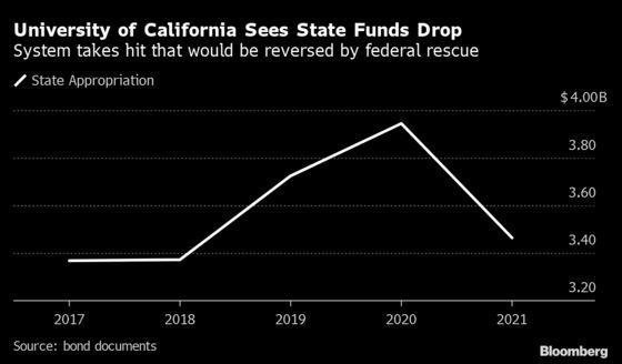 University of California Faces Hardship, Eager Bond Buyers