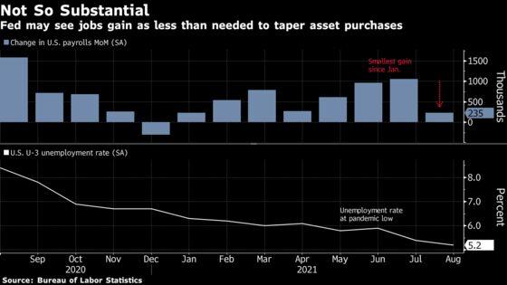 Fed Delay on Taper Past September Is All But Certain on Job Data