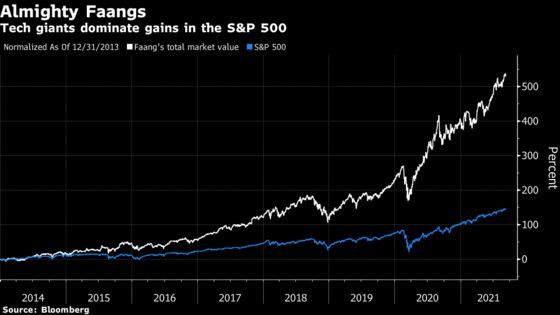 Sky-High Faang Stocks Were Never Anything But Screaming Bargains