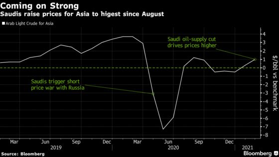 Saudis Raise Asia and U.S. Oil Prices After Shock Output Cut