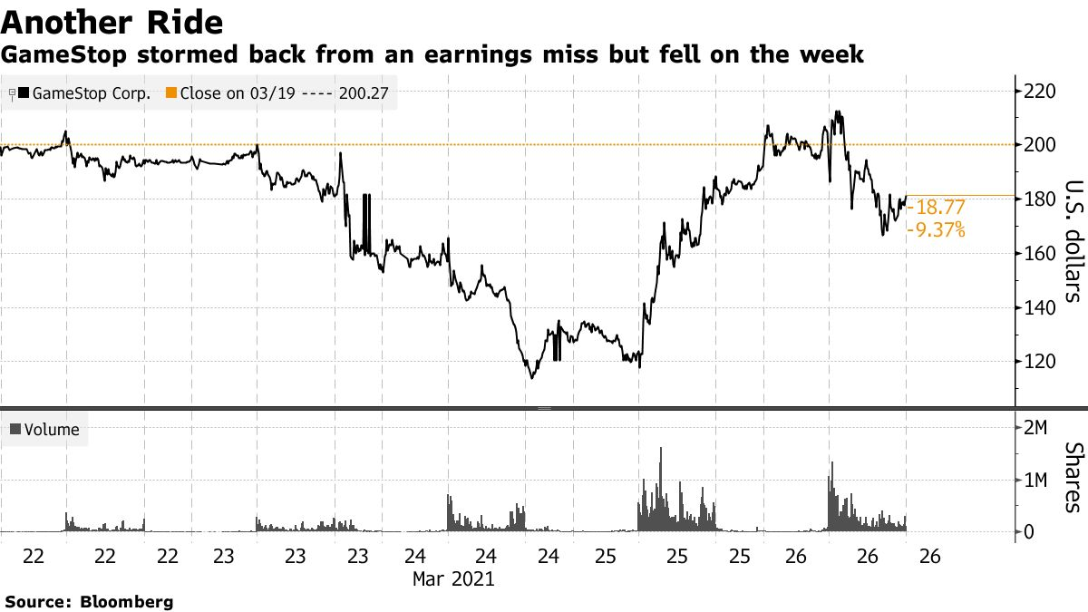 GameStop stormed back from an earnings miss but fell on the week