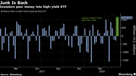 As Rates Tumble, Yield Hunters Pour Into Junk Funds: ETF Watch