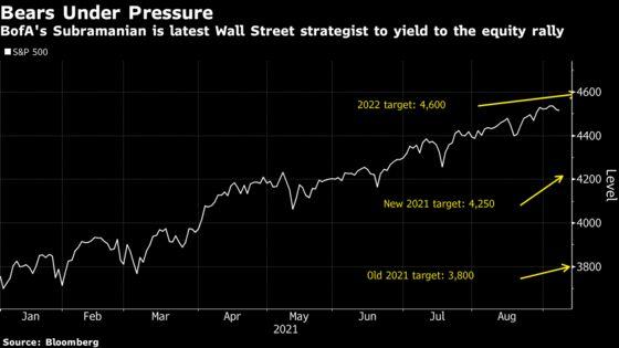 BofA's Subramanian Dumps Dire S&P 500 Call After Big Rally