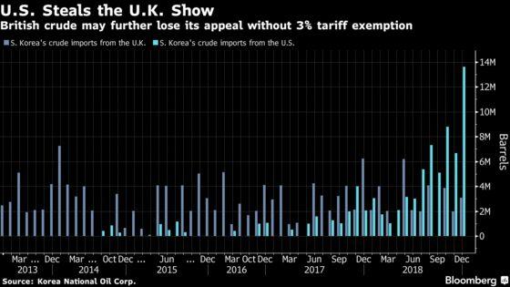 Brexit Dulls U.K. Oil's Allure as Korean Buyer Flags Trade Risks