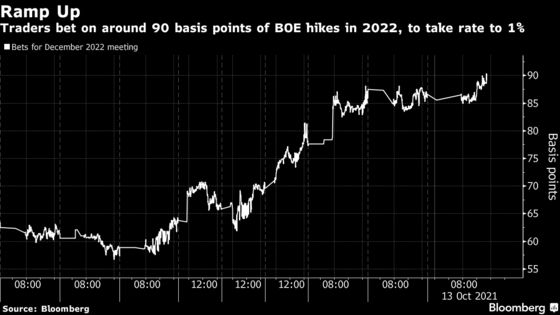 Traders Bet on More BOE Hikes by End-2022, Taking Key Rate to 1%