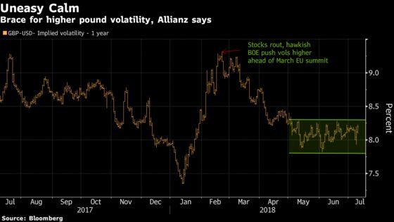 Confoundingly Low Pound Volatility Seen asan Opportunity for Allianz