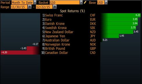 Dollar Declines Against Most G-10 Currencies This Month