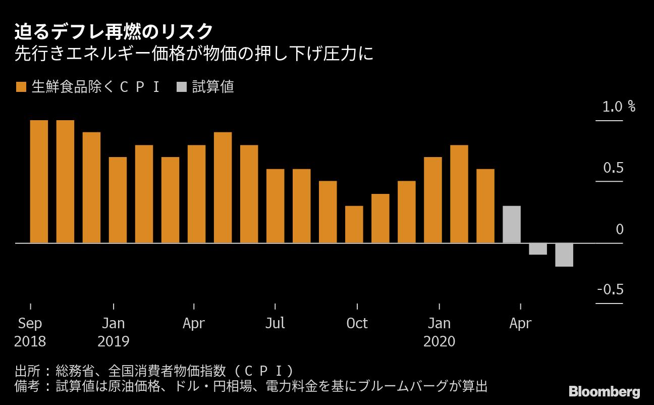 下落 原油 影響 価格