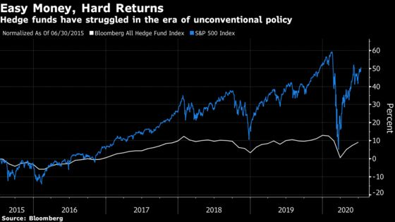 Hedge Funds Really Can Blame Fed for Wrecking Their Strategies