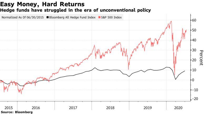 Gli hedge fund hanno lottato nell'era della politica non convenzionale
