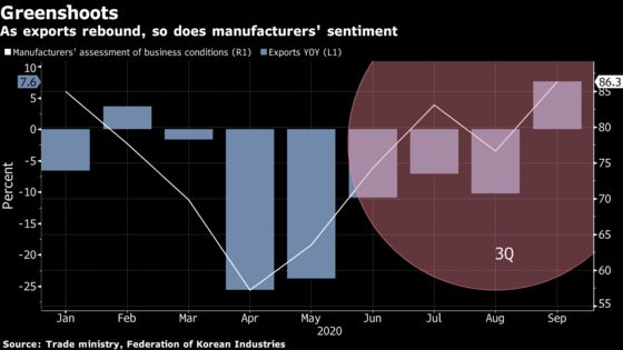 Korea Expected to Have Emerged From Recession in Better Shape Than G-7