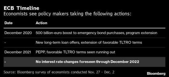 ECB Seen Extending and Boosting Stimulus to Battle Longer Crisis