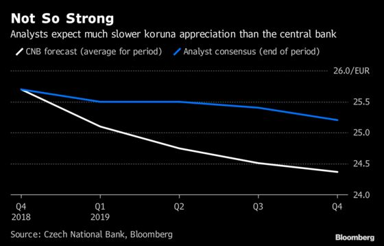 Europe's Most Reliable Rate-Hike Beacon Goes Dim