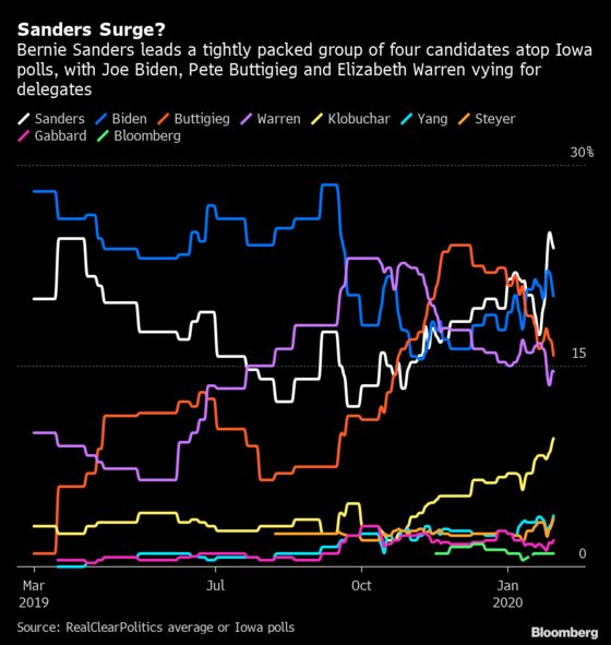Bernie Sanders Brings Energy Into Iowa Race, Iowa Democratic Chair Says