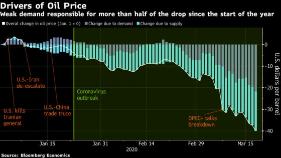 Explaining the Global Oil Rout:54% Demand, 46% Supply