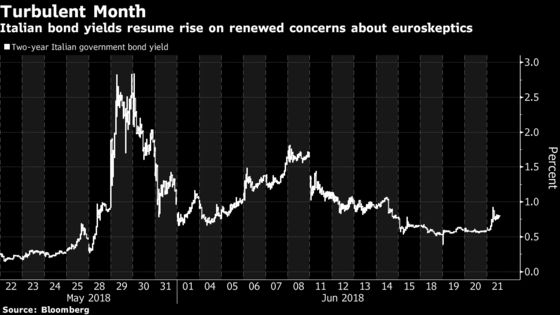 Italian Assets Resume Slide After Euroskeptic Appointments