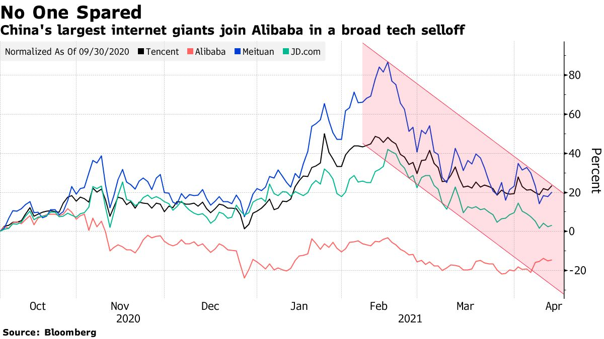 China's largest internet giants join Alibaba in a broad tech selloff