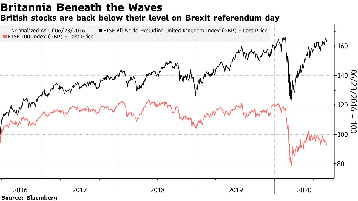British stocks are back below their level on Brexit referendum day