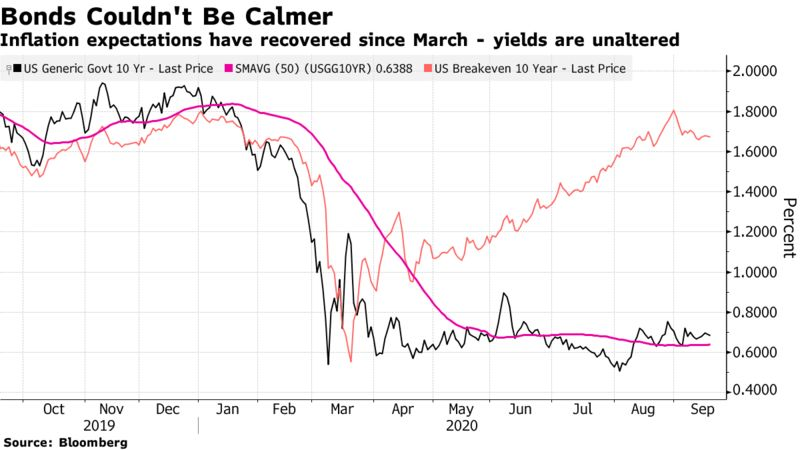 Inflation expectations have recovered since March - yields are unaltered