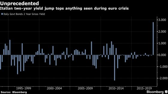 Crisis-Weary Central Banks Brace for Turmoil as Italy Slips