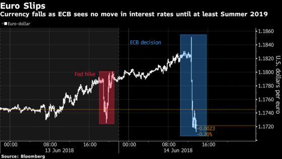 Euro Falls as ECB Signals Rates to Be Frozen Through Summer 2019