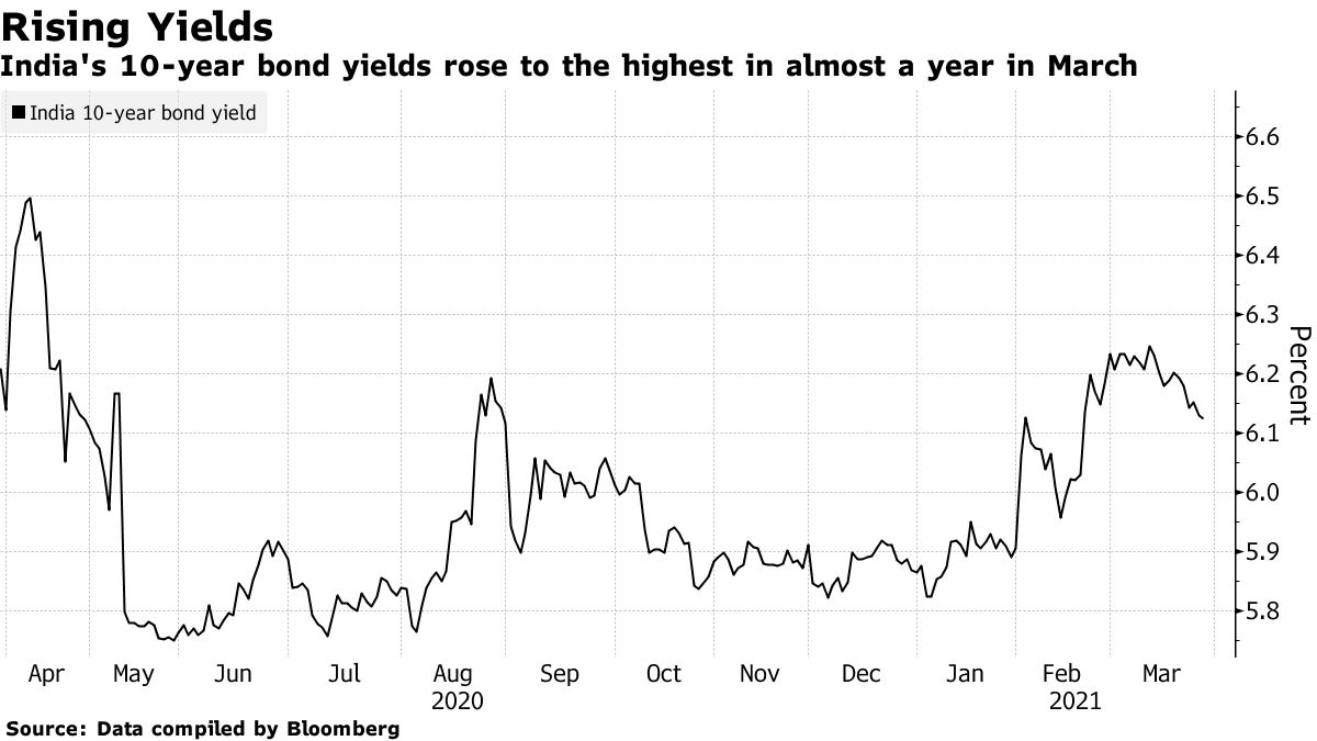 India's 10-year bond yields rose to the highest in almost a year in March