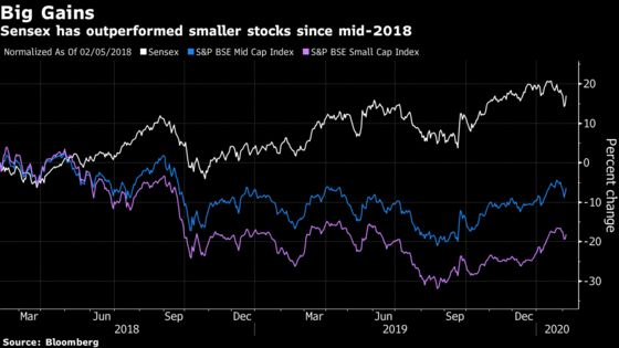 Fund Manager Who Skipped India's 'Hidden Gems' Nets 30% Gain