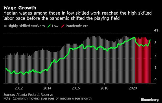 U.S. Wages Are About to Sink in an Odd Sign of Economic Strength