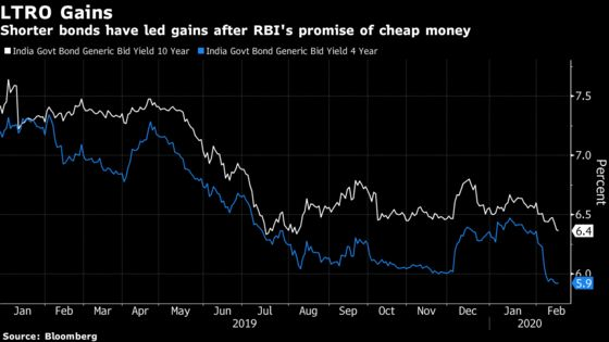 Bids for India's First Long-Term Repo Exceed Size Eightfold