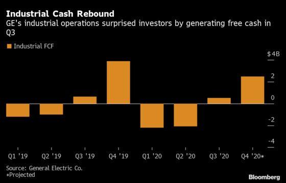 GE Pours $4 Billion Into Balance Sheet as Cash Flow Rebounds