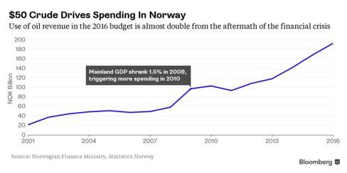 Norway Spending
