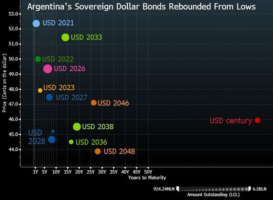 Argentina Debt Restructuring May Be Shaped by Just Two Words