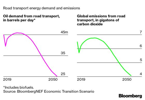 At Least Two-Thirds of Global Car Sales Will Be Electric by 2040