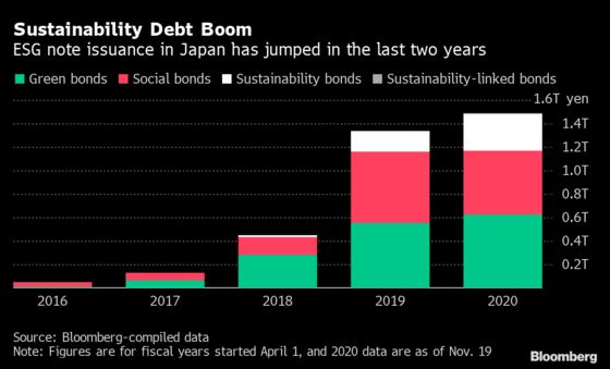 Brave New World of ESG Bonds Can Sometimes Leave Investors Cold