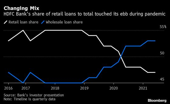 Most Valuable Indian Bank Plots Path to Double Retail Loans