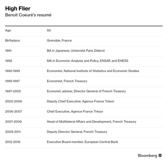 ECB High-Flier Coeure Risks Third Time Unlucky in Presidency Bid
