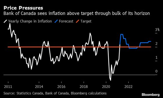 Inflation Forces the Bank of Canada's Hand Ahead of Fed and ECB