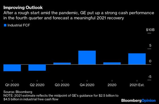 GE's Reset Leaves Fewer Places to Hide