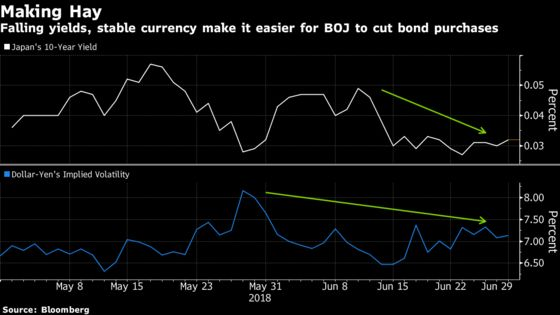 Bank of Japan Cuts Bond Purchases Third Time in June