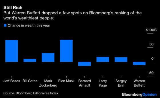 The Election Through Warren Buffett's Eyes