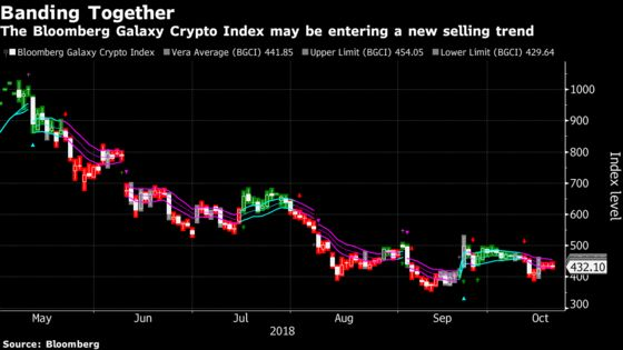 Crypto Market Looks to Test Year's Low