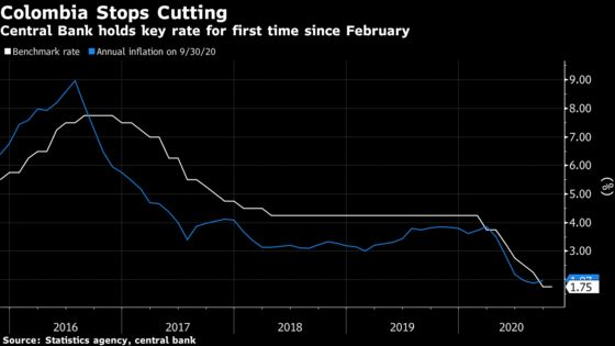 Colombia Halts Rate Cuts as Central Bank Looks for New Chief