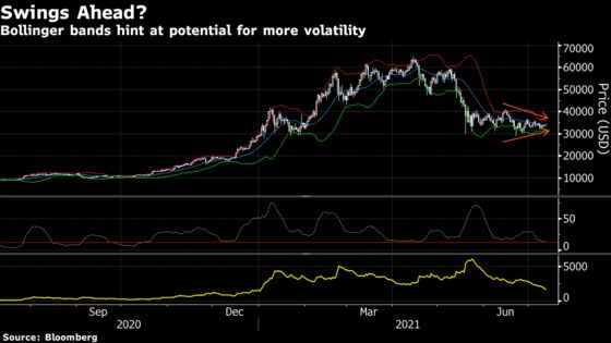 These Charts Show Bitcoin's Comedown — and Where It Might Go Next