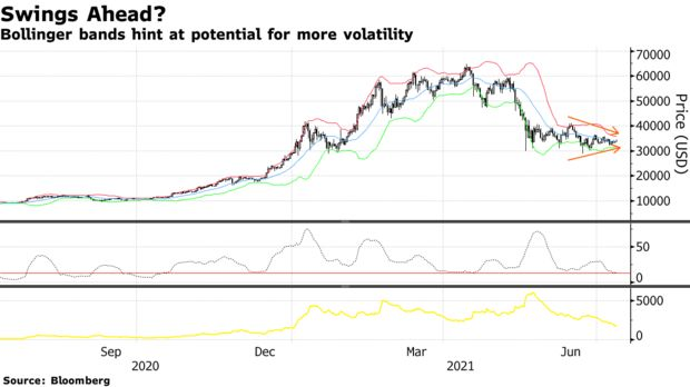 Bollinger bands hint at potential for more volatility