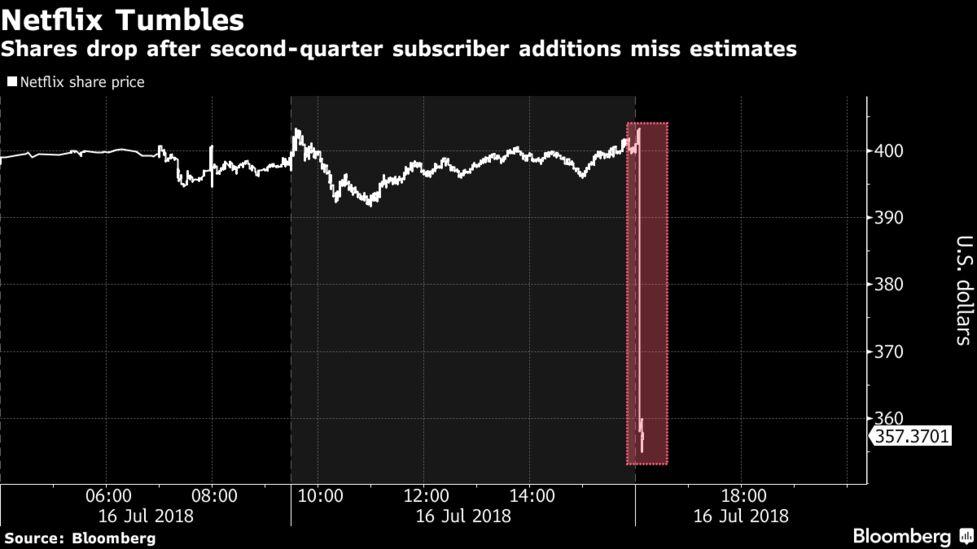 ネットフリックス株が急落、加入...