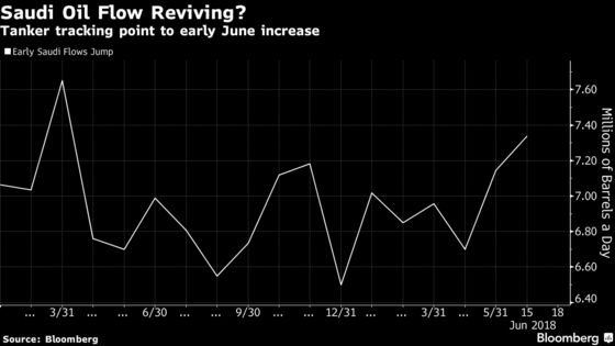 Saudi Crude Oil Exports Jump in Tracker Data Before OPEC Meeting