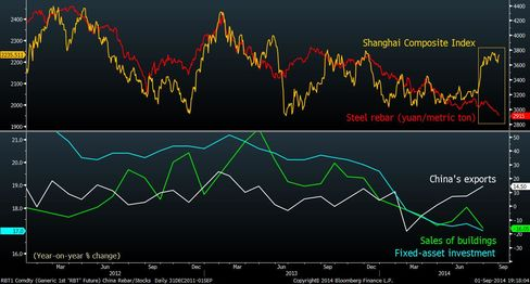 China stocks, steel decouple